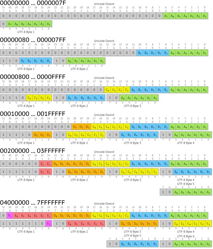 UTF-8_Encoding_Scheme